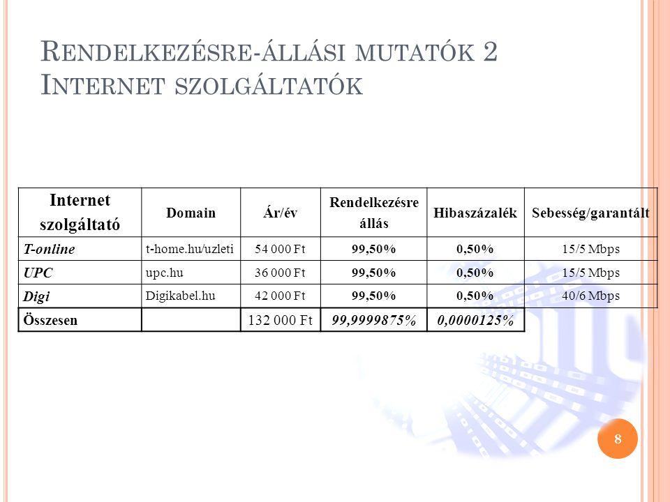 R ENDELKEZÉSRE - ÁLLÁSI MUTATÓK 2 I NTERNET SZOLGÁLTATÓK 8 Internet szolgáltató DomainÁr/év Rendelkezésre állás HibaszázalékSebesség/garantált T-onlin