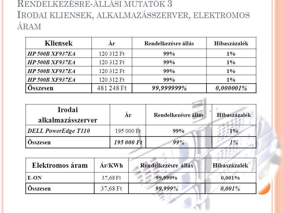 S ZÁMÍTÁSOK, EREDMÉNYEK ISMERTETÉSE 10 Összesítés Rendelkezésre állásHibaszázalék Hosting szolgáltatók99,9999996%0,0000004% Internet szolgáltatók99,9999875%0,0000125% Kliensek99,999999%0,000001% Alkalmazásszerver99%0,000001% Elektromos áram99,999%0,001% Teljes rendszer rendelkezésre állása:99,99999999%