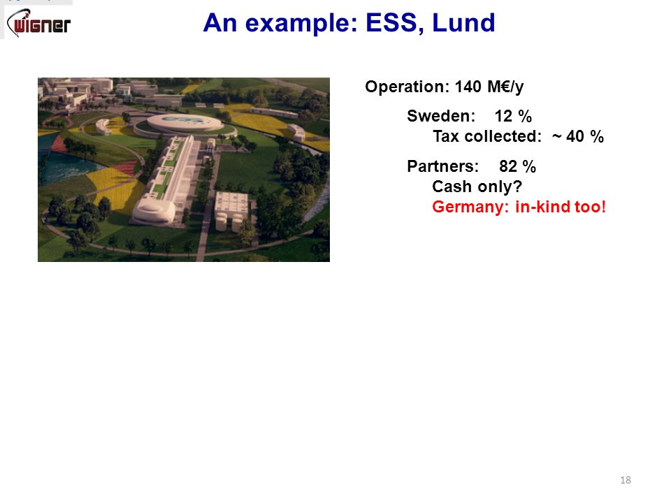 18 An example: ESS, Lund Operation: 140 M€/y Sweden: 12 % Tax collected: ~ 40 % Partners: 82 % Cash only.