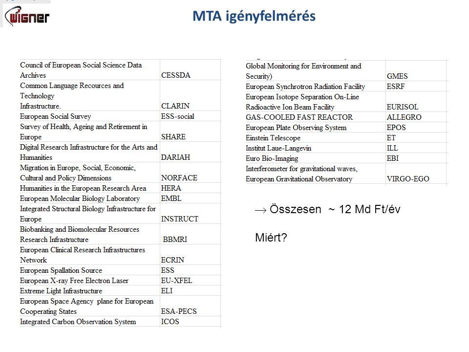  Összesen ~ 12 Md Ft/év Miért? MTA igényfelmérés