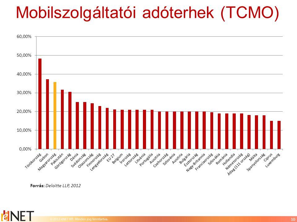 10 Mobilszolgáltatói adóterhek (TCMO) Forrás: Deloitte LLP, 2012