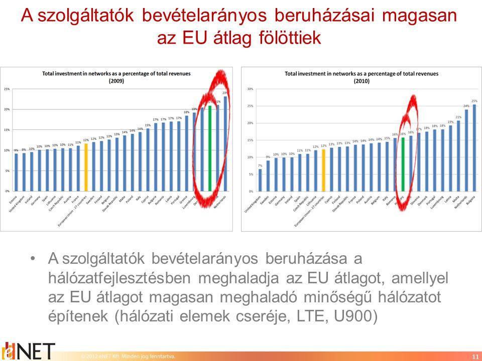 A szolgáltatók bevételarányos beruházásai magasan az EU átlag fölöttiek •A szolgáltatók bevételarányos beruházása a hálózatfejlesztésben meghaladja az EU átlagot, amellyel az EU átlagot magasan meghaladó minőségű hálózatot építenek (hálózati elemek cseréje, LTE, U900) 11