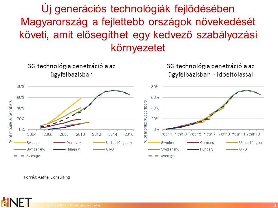 """A beltéri lefedettség 3 hónap alatt 25 százalékponttal növekedett az újonnan kiosztott frekvenciablokk felhasználásával egybefüggő frekvenciasáv esetén •Azonnali beruházás és lefedettség növekedés történik jól használható frekvenciablokk értékesítése esetén •A mobilszolgáltatók 2004 óta kérték frekvenciák allokálását •Hasonló fejlesztés egy új belépőnek évekbe telik """"3G lakossági beltéri lefedettség ellátottság minimum 120 Kbit/s letöltési sebességnél 14"""
