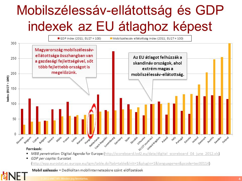 4 Mobilszélessáv-ellátottság és GDP indexek az EU átlaghoz képest Források:  MBB penetration: Digital Agenda for Europe (http://scoreboard.lod2.eu/data/digital_scoreboard_04_june_2012.xls)http://scoreboard.lod2.eu/data/digital_scoreboard_04_june_2012.xls  GDP per capita: Eurostat (http://epp.eurostat.ec.europa.eu/tgm/table.do?tab=table&init=1&plugin=1&language=en&pcode=tec00114)http://epp.eurostat.ec.europa.eu/tgm/table.do?tab=table&init=1&plugin=1&language=en&pcode=tec00114 Mobil szélessáv = Dedikáltan mobilinternetezésre szánt előfizetések Magyarország mobilszélessáv- ellátottsága összhangban van a gazdasági fejlettségével, sőt több fejlettebb országot is megelőzünk.