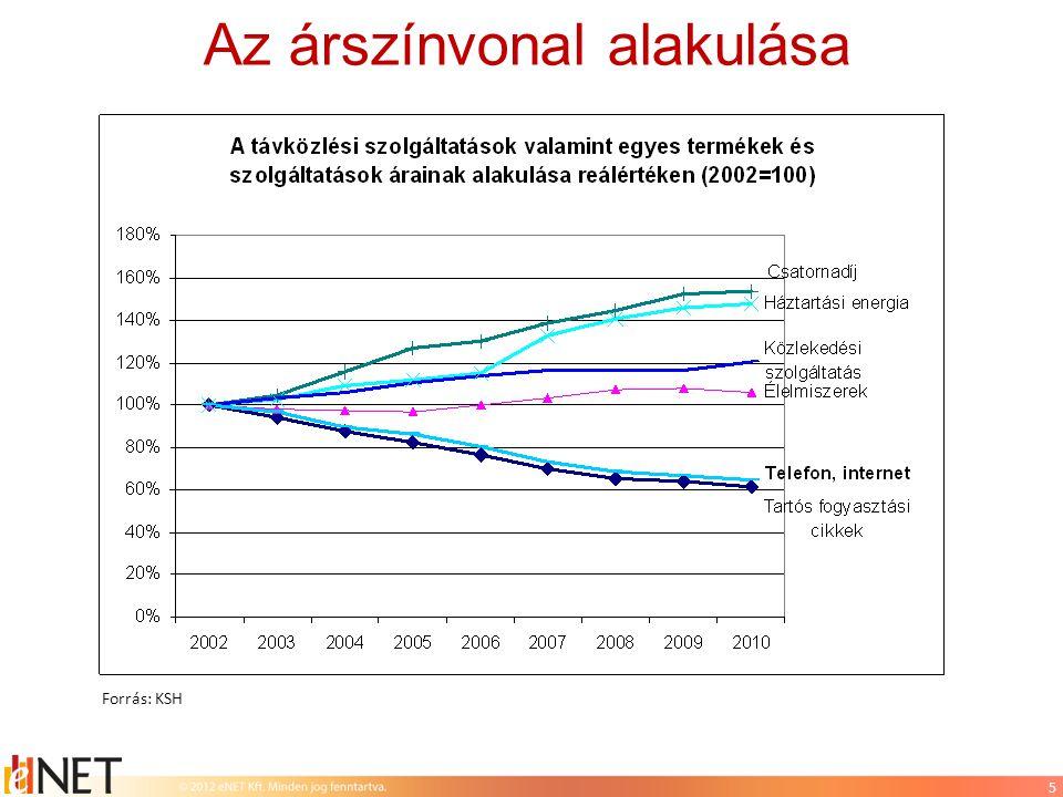 6 Reklámköltés a három mobilszolgáltatónál Források:  Kantar Media / AdexSpot; MEC adatbázis  Bázis: tarifaáras költés A költések versenypiacra utalnak