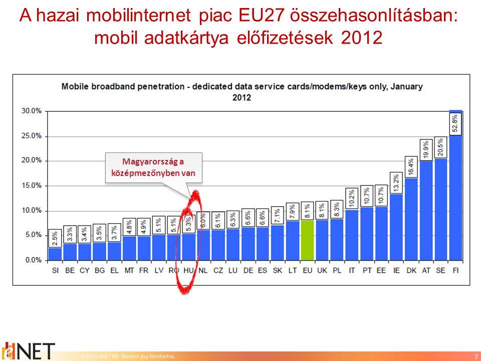 A hazai mobilinternet piac EU27 összehasonlításban: mobil adatkártya előfizetések 2012 2010: 15-dik hely 2012: 25-dik hely Magyarország a középmezőnyben van 7