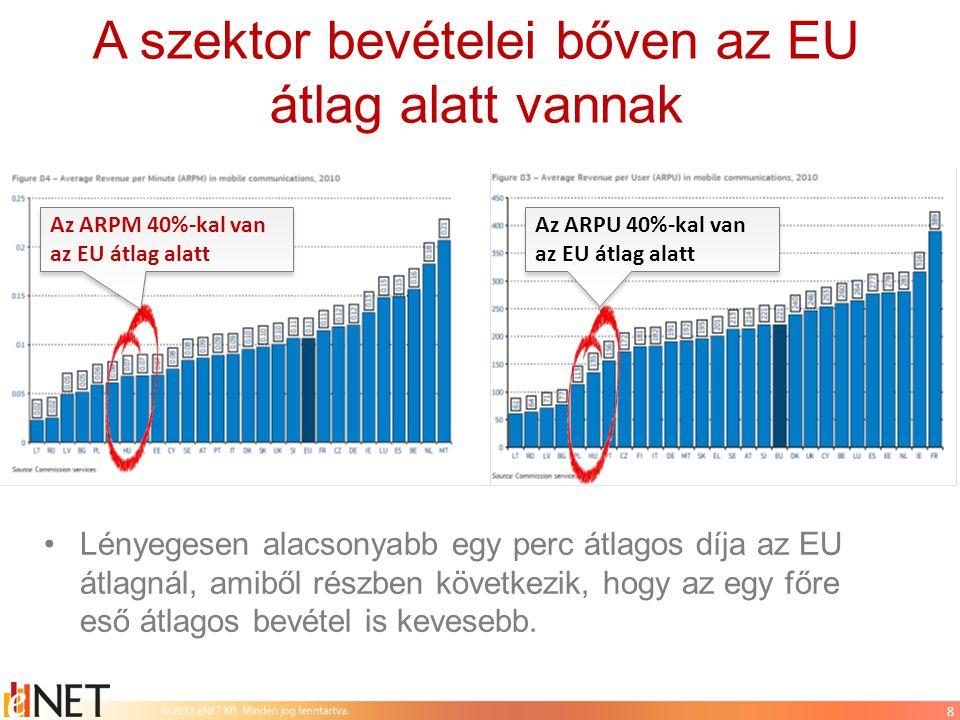 9 Fizetőképes kereslet: egy főre jutó kiadások alakulása Forrás: Központi Statisztikai Hivatal (http://www.ksh.hu/docs/hun/xstadat/xstadat_eves/i_zhc004.html )http://www.ksh.hu/docs/hun/xstadat/xstadat_eves/i_zhc004.html •Miközben a háztartások rezsiköltségei jelentősen nőttek az elmúlt években, ezalatt a távközlésre fordított kiadások csökkentek