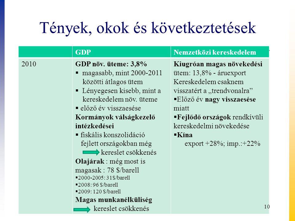 Tények, okok és következtetések GDPNemzetközi kereskedelem 2010GDP növ. üteme: 3,8%  magasabb, mint 2000-2011 közötti átlagos ütem  Lényegesen kiseb