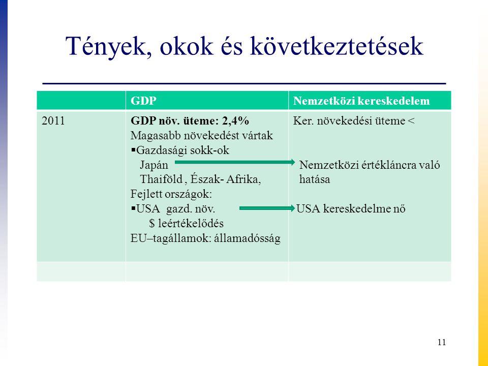 Tények, okok és következtetések GDPNemzetközi kereskedelem 2011GDP növ. üteme: 2,4% Magasabb növekedést vártak  Gazdasági sokk-ok Japán Thaiföld, Ész