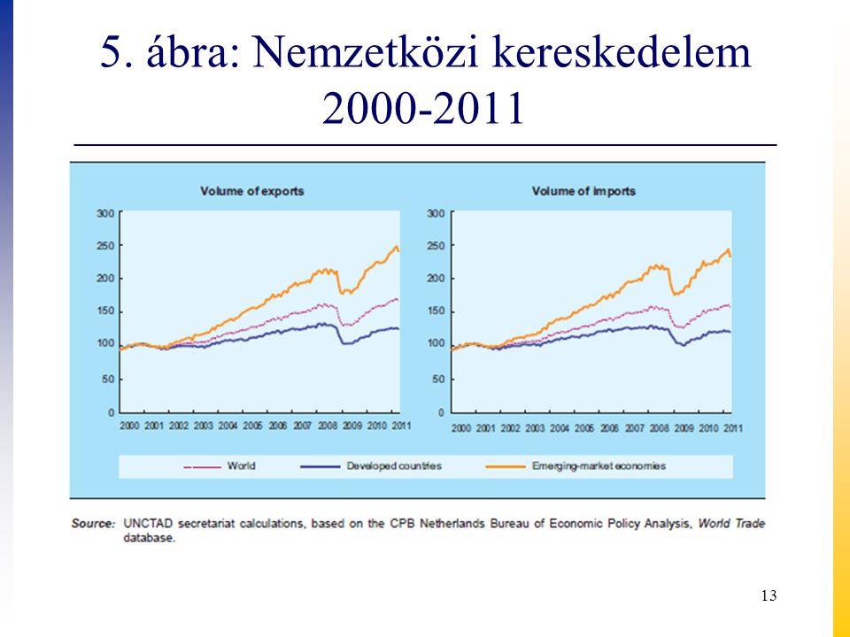 5. ábra: Nemzetközi kereskedelem 2000-2011 13