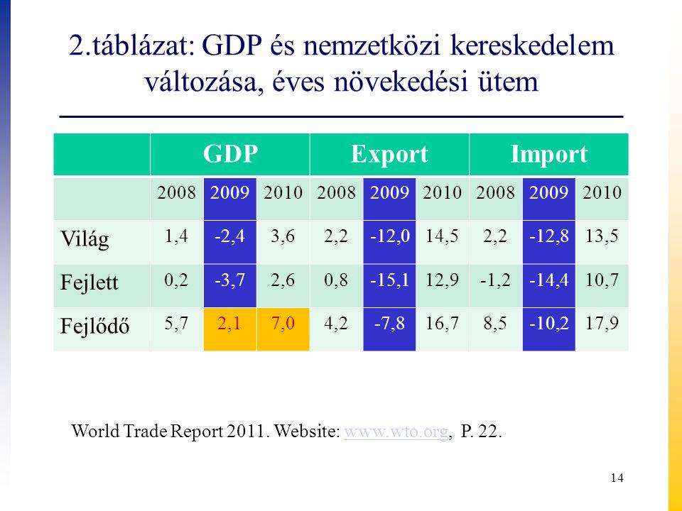 2.táblázat: GDP és nemzetközi kereskedelem változása, éves növekedési ütem GDPExportImport 200820092010200820092010200820092010 Világ 1,4-2,43,62,2-12