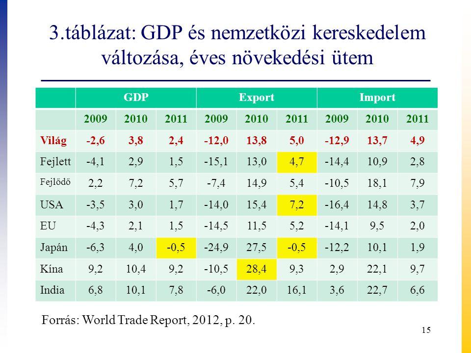 3.táblázat: GDP és nemzetközi kereskedelem változása, éves növekedési ütem GDPExportImport 200920102011200920102011200920102011 Világ-2,63,82,4-12,013