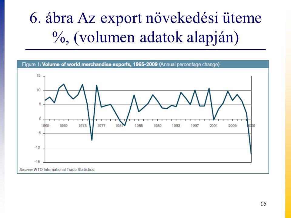 6. ábra Az export növekedési üteme %, (volumen adatok alapján) 16