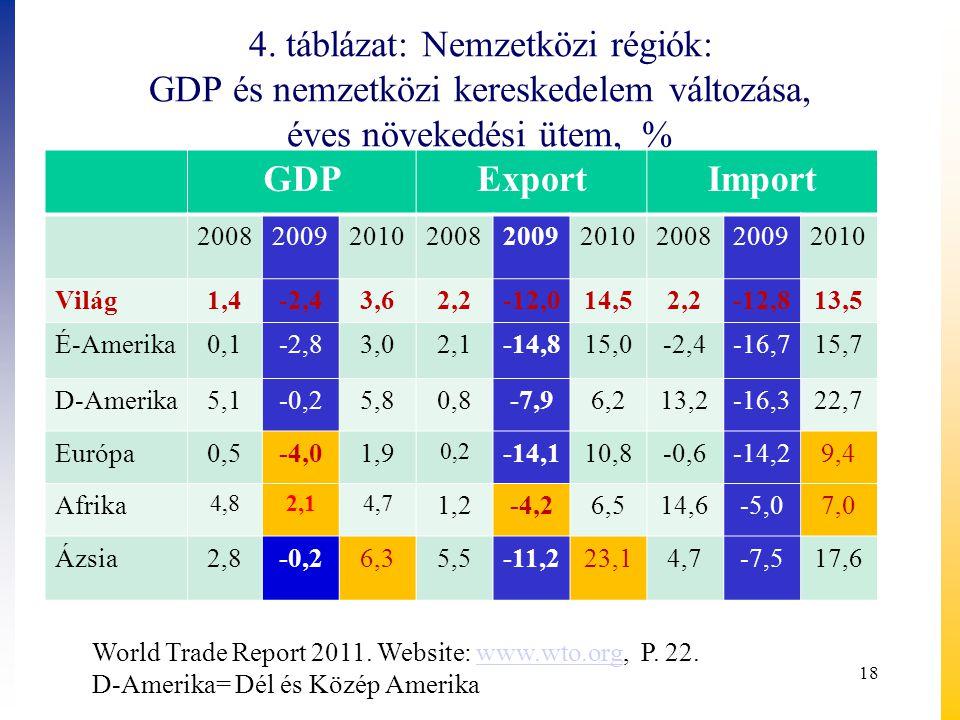 4. táblázat: Nemzetközi régiók: GDP és nemzetközi kereskedelem változása, éves növekedési ütem, % GDPExportImport 200820092010200820092010200820092010