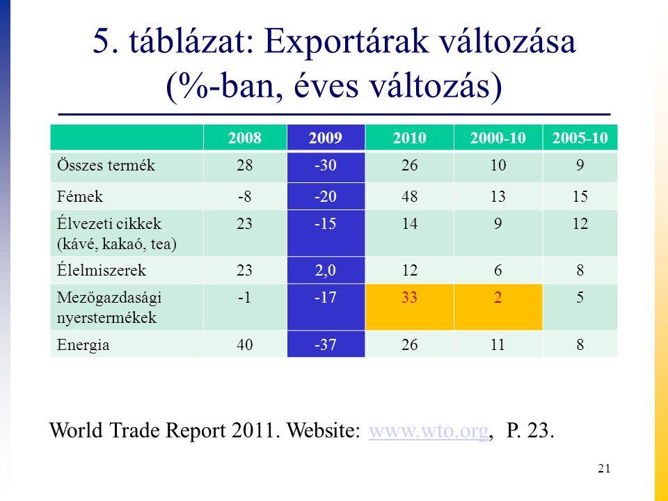 5. táblázat: Exportárak változása (%-ban, éves változás) 2008200920102000-102005-10 Összes termék28-3026109 Fémek-8-20481315 Élvezeti cikkek (kávé, ka