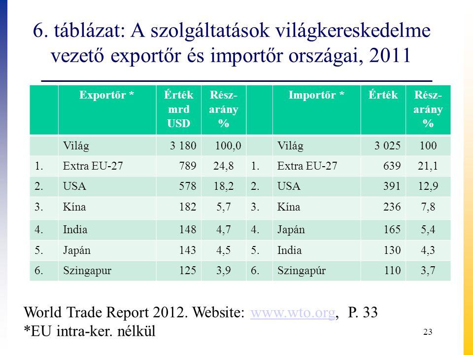 6. táblázat: A szolgáltatások világkereskedelme vezető exportőr és importőr országai, 2011 Exportőr *Érték mrd USD Rész- arány % Importőr *ÉrtékRész-