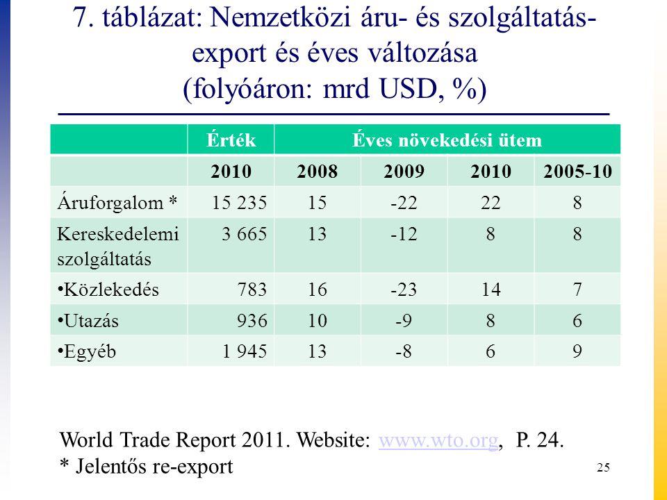 7. táblázat: Nemzetközi áru- és szolgáltatás- export és éves változása (folyóáron: mrd USD, %) ÉrtékÉves növekedési ütem 20102008200920102005-10 Árufo