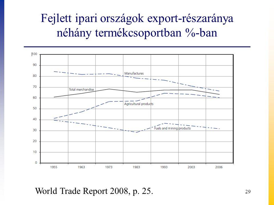 Fejlett ipari országok export-részaránya néhány termékcsoportban %-ban World Trade Report 2008, p. 25. 29