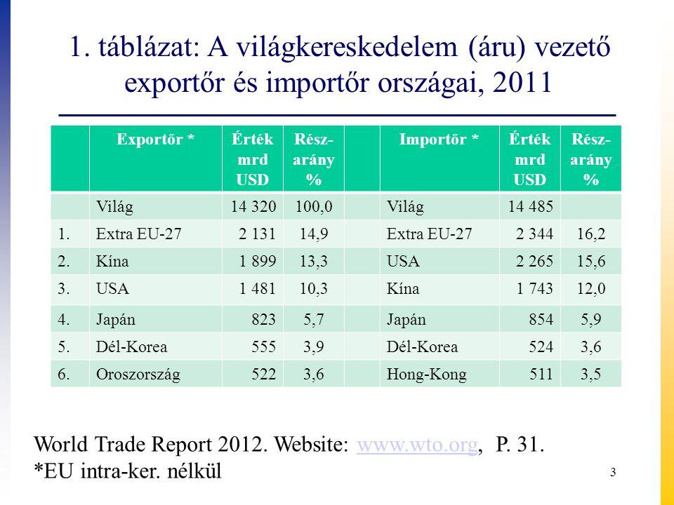 A szolgáltatások világkereskedelme vezető exportőr és importőr országai, 2010 Exportőr *Érték mrd USD Rész- arány % Importőr *ÉrtékRész- arány % Világ2 795100Világ2 705100 1.Extra EU-2768424,51.Extra EU-2759822,1 2.USA51518,42.USA35813,2 3.Kína1706,13.Kína1927,1 4.Japán1384,94.Japán1555,7 5.Szingapúr1124,05.India1174,3 6.India1104,06.Szingapúr963,5 World Trade Report 2011.