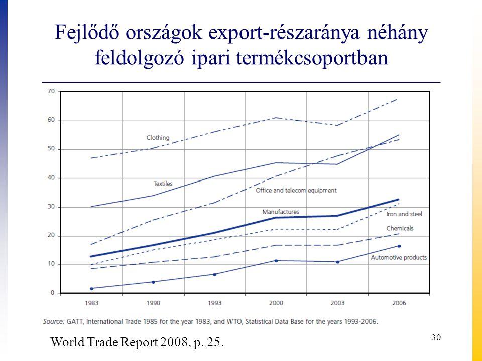 Fejlődő országok export-részaránya néhány feldolgozó ipari termékcsoportban World Trade Report 2008, p. 25. 30