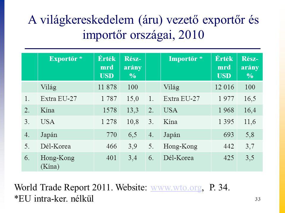 A világkereskedelem (áru) vezető exportőr és importőr országai, 2010 Exportőr *Érték mrd USD Rész- arány % Importőr *Érték mrd USD Rész- arány % Világ