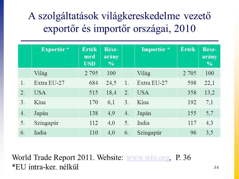 A szolgáltatások világkereskedelme vezető exportőr és importőr országai, 2010 Exportőr *Érték mrd USD Rész- arány % Importőr *ÉrtékRész- arány % Világ