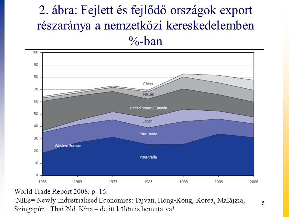 2. ábra: Fejlett és fejlődő országok export részaránya a nemzetközi kereskedelemben %-ban World Trade Report 2008, p. 16. NIEs= Newly Industrialised E