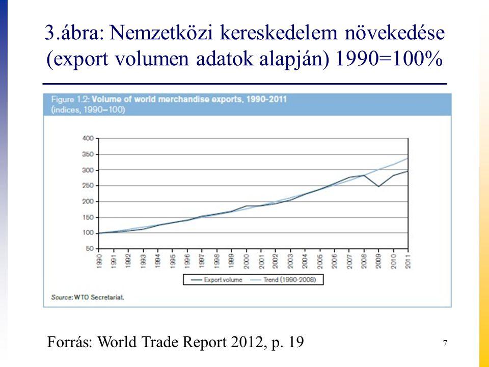3.ábra: Nemzetközi kereskedelem növekedése (export volumen adatok alapján) 1990=100% 7 Forrás: World Trade Report 2012, p. 19