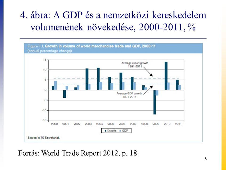 Tények, okok és következtetések GDPNemzetközi kereskedelem 2008-2009Nemzetközi pénzügyi válság gazdasági válság GDP növekedési üteme csökken, majd visszaesés (zuhanás) Válság: visszaesés nagyobb, mint a GDP esetében:  Kereslet csökkenés egyszerre következett be  Nemzetközi értéklánc hatása (mérték és mérés problémája)  kereskedelmi hitel hiánya  Világkereskedelemben nagy súlyt képviselő árucsoportok csökkenés: tartós fogyasztási cikkek, gépek …  Protekcionista intézkedések 2010GDP növekedési üteme: 3,6%Kiugróan magas növekedési ütem: 14,5% - áruexport 9