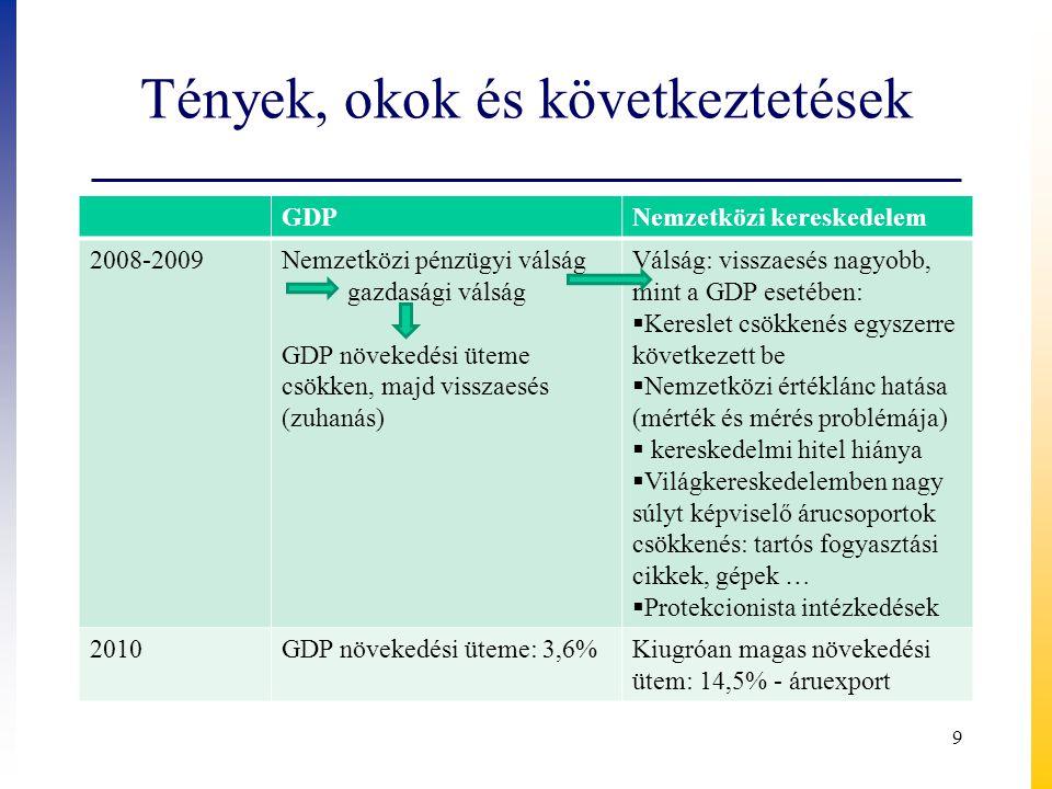 Tények, okok és következtetések GDPNemzetközi kereskedelem 2008-2009Nemzetközi pénzügyi válság gazdasági válság GDP növekedési üteme csökken, majd vis