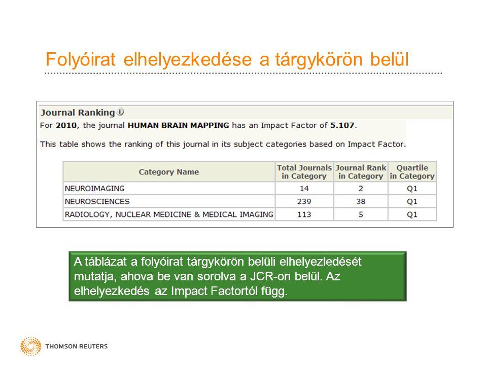 Folyóirat elhelyezkedése a tárgykörön belül A táblázat a folyóirat tárgykörön belüli elhelyezledését mutatja, ahova be van sorolva a JCR-on belül. Az