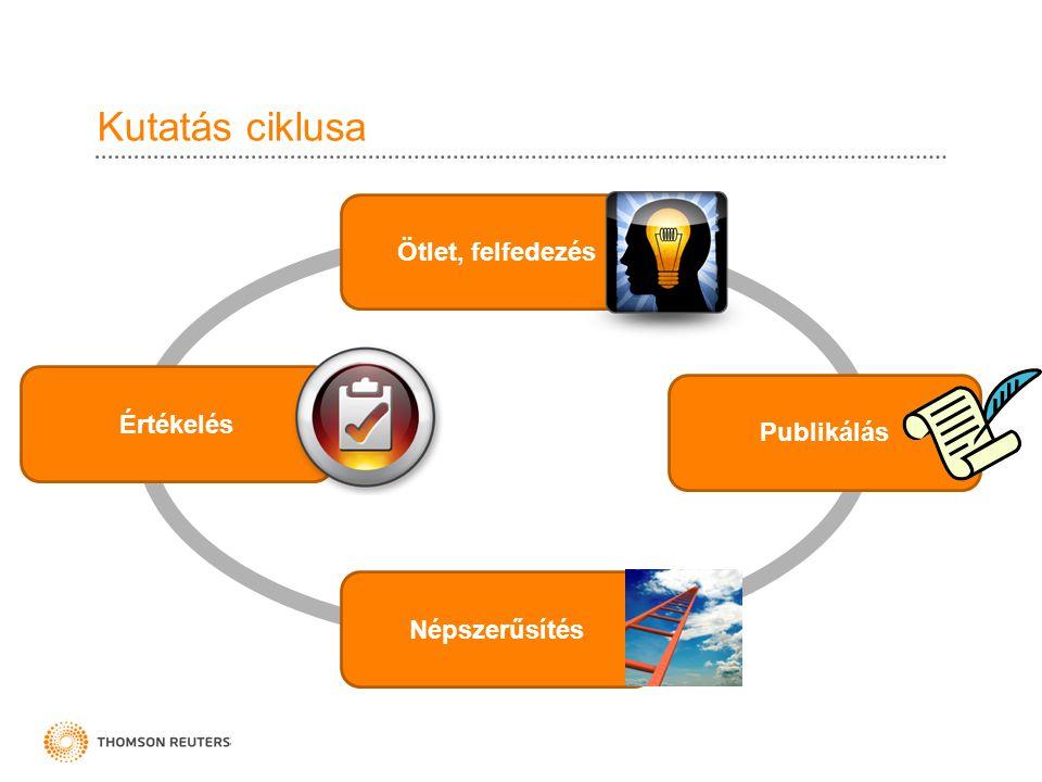Kutatás ciklusa Ötlet, felfedezés Publikálás Értékelés Népszerűsítés