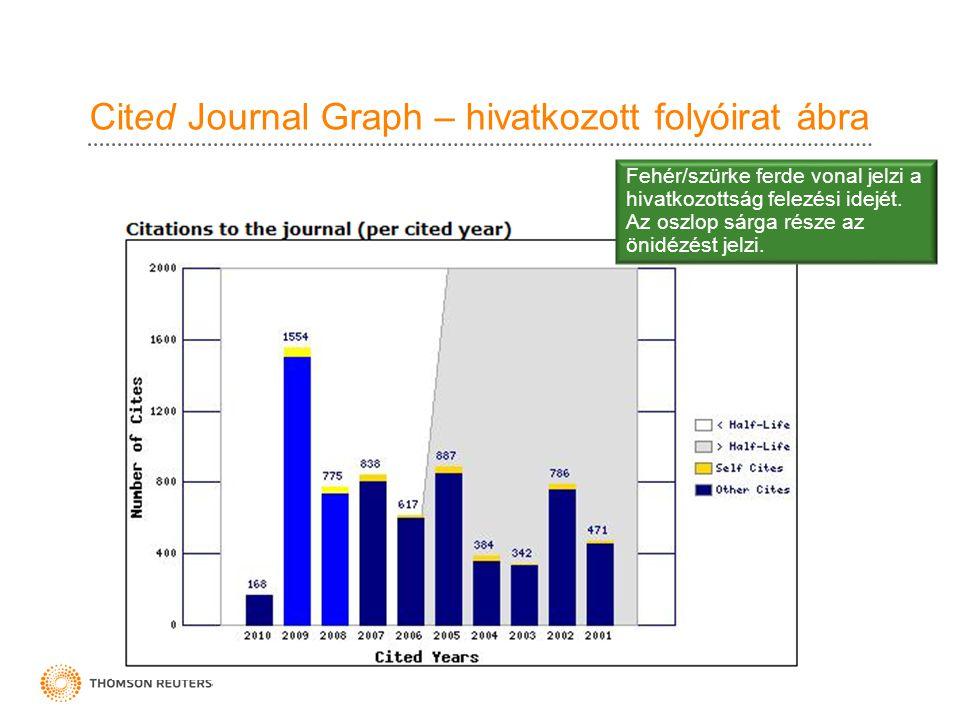 Cited Journal Graph – hivatkozott folyóirat ábra Fehér/szürke ferde vonal jelzi a hivatkozottság felezési idejét. Az oszlop sárga része az önidézést j