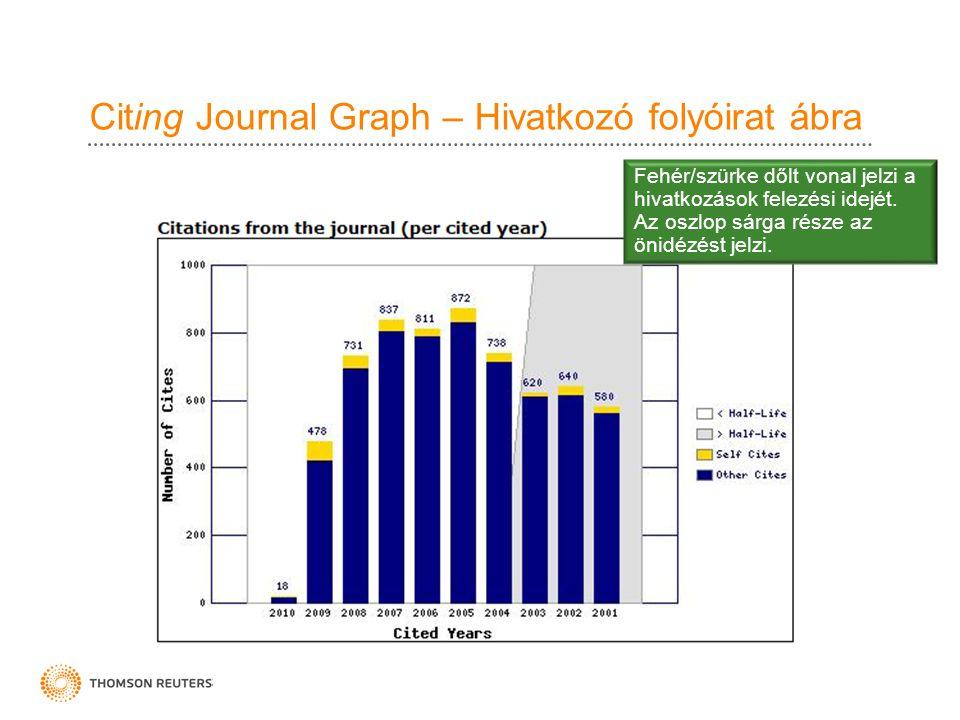 Citing Journal Graph – Hivatkozó folyóirat ábra Fehér/szürke dőlt vonal jelzi a hivatkozások felezési idejét. Az oszlop sárga része az önidézést jelzi