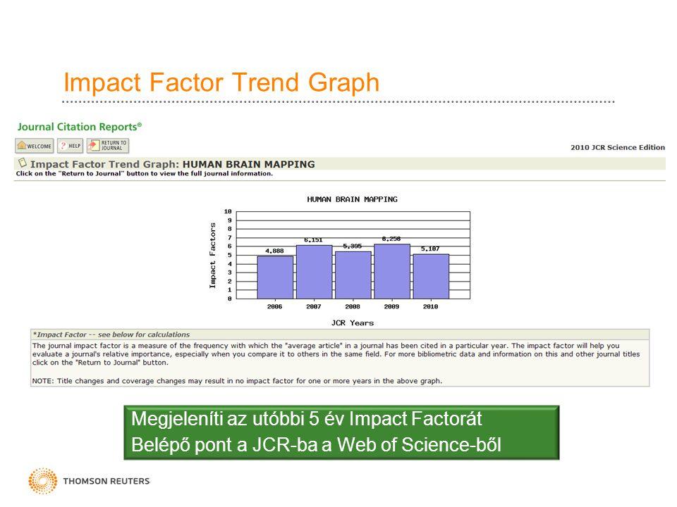 Impact Factor Trend Graph Megjeleníti az utóbbi 5 év Impact Factorát Belépő pont a JCR-ba a Web of Science-ből