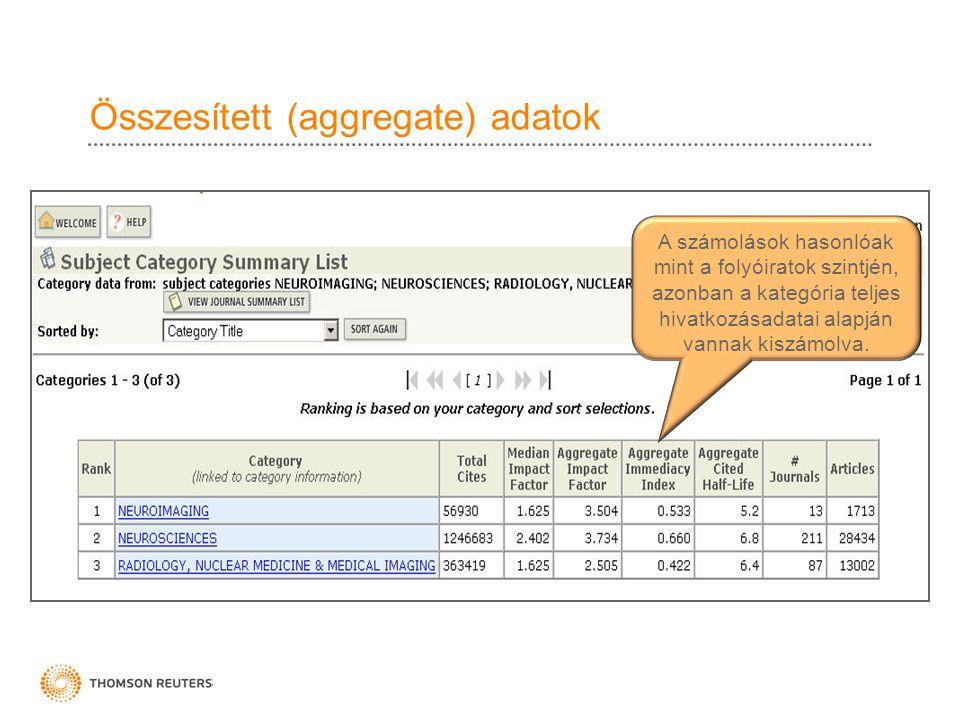 Összesített (aggregate) adatok A számolások hasonlóak mint a folyóiratok szintjén, azonban a kategória teljes hivatkozásadatai alapján vannak kiszámol