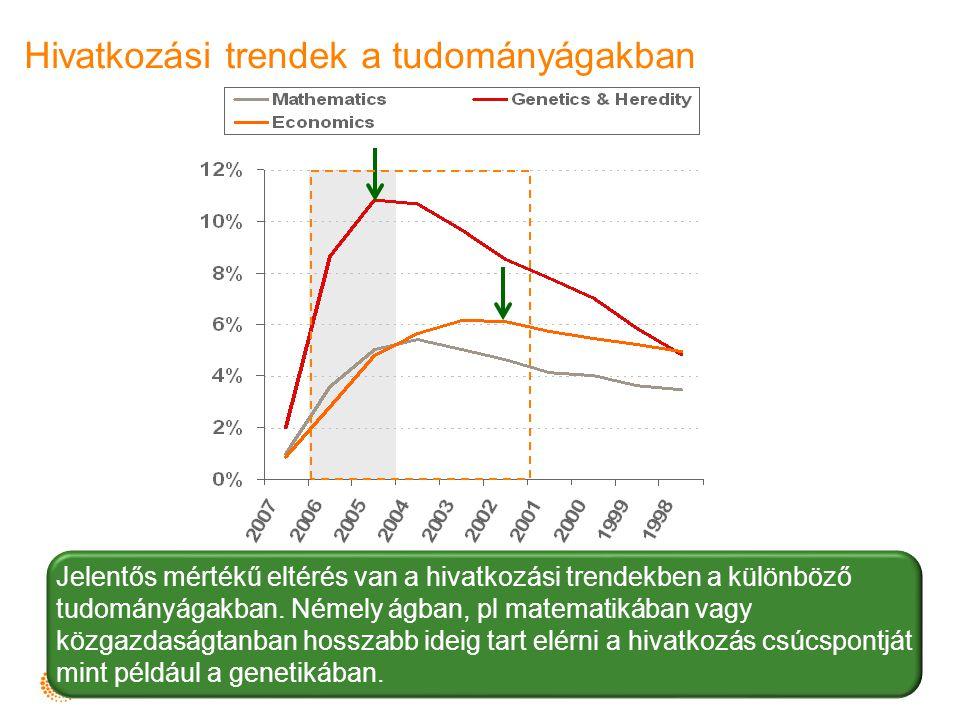 Jelentős mértékű eltérés van a hivatkozási trendekben a különböző tudományágakban. Némely ágban, pl matematikában vagy közgazdaságtanban hosszabb idei