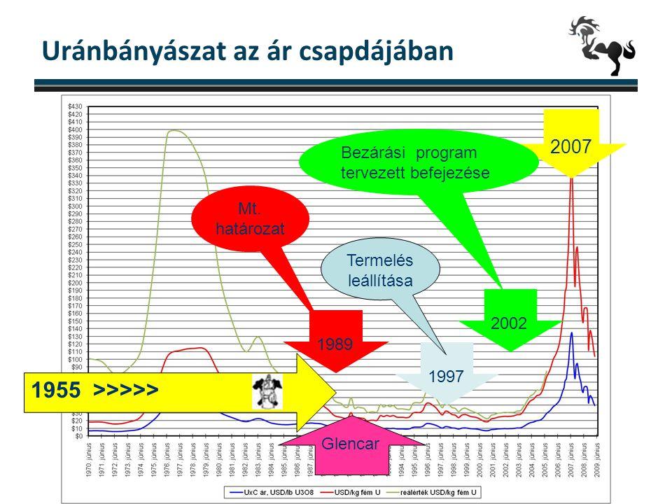 Uránbányászat az ár csapdájában 2 1997 2007 1989 2002 Mt. határozat Termelés leállítása Bezárási program tervezett befejezése 1955 >>>>> Glencar