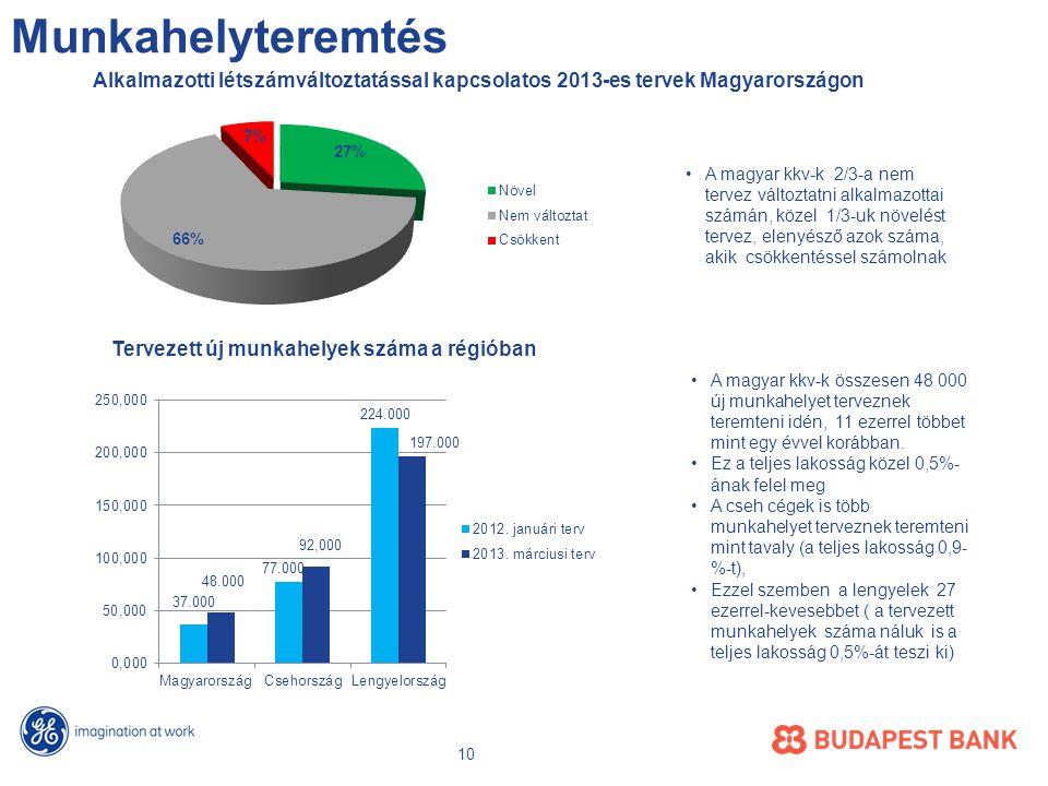 Munkahelyteremtés Alkalmazotti létszámváltoztatással kapcsolatos 2013-es tervek Magyarországon Tervezett új munkahelyek száma a régióban •A magyar kkv-k összesen 48 000 új munkahelyet terveznek teremteni idén, 11 ezerrel többet mint egy évvel korábban.