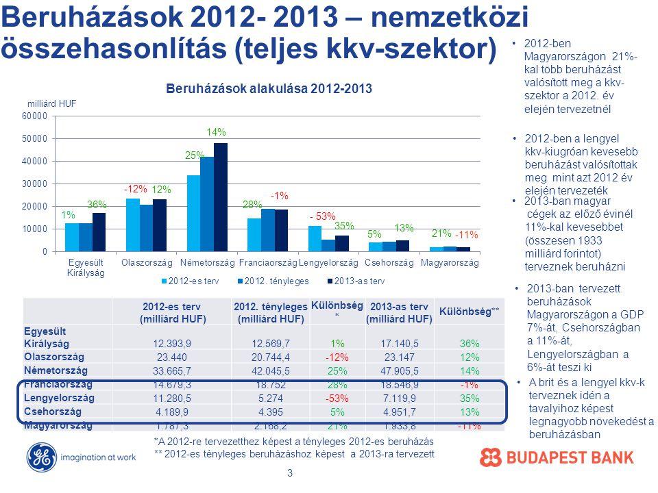 Beruházások 2012- 2013 – nemzetközi összehasonlítás (teljes kkv-szektor) 2012-es terv (milliárd HUF) 2012.