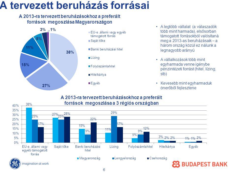 A tervezett beruházás forrásai A 2013-ra tervezett beruházásokhoz a preferált források megoszlása Magyarországon •A legtöbb vállalat (a válaszadók több mint harmada), elsősorban támogatott forrásokból valósítaná meg a 2013-as beruházásaik – a három ország közül ez nálunk a legnagyobb arányú •A vállalkozások több mint egyharmada venne igénybe pénzintézeti forrást (hitel, lízing, stb) •Kevesebb mint egyharmaduk önerőből fejlesztene A 2013-ra tervezett beruházásokhoz a preferált források megoszlása a 3 régiós országban 6