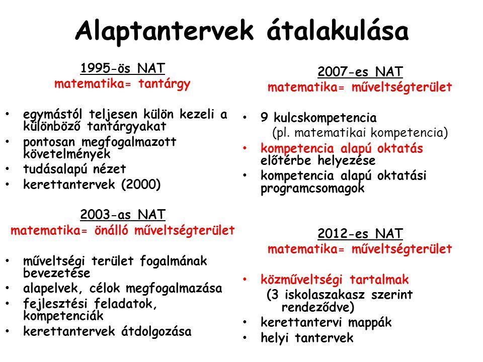 Ugyanaz a 2003-as, 2007-es, 2012-es NAT-ban Fejlesztési feladatok szerkezete: • tájékozódás • megismerés • az ismeretek alkalmazása • problémakezelés és megoldás • alkotás és kreativitás • akarati, érzelmi képességek és együttéléssel kapcsolatos értékek • matematikai tapasztalatszerzés; épülésének elvei