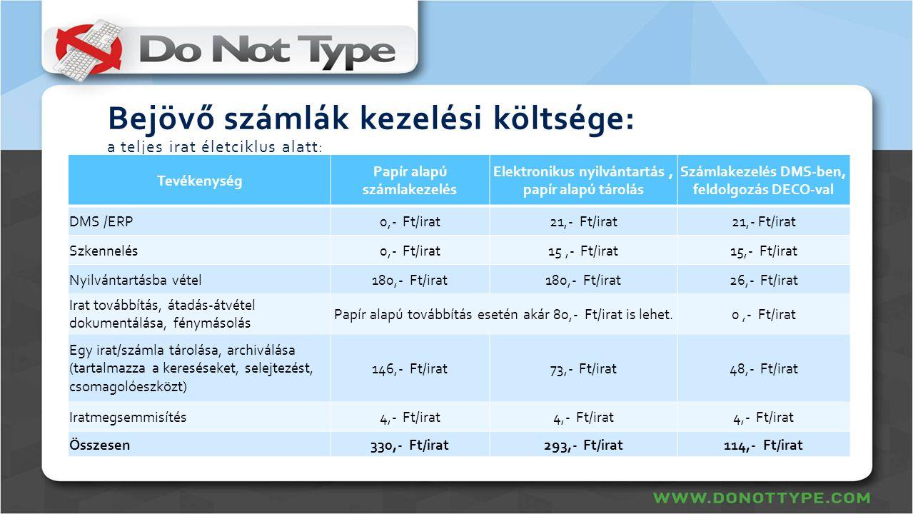 Bejövő számlák kezelési költsége: a teljes irat életciklus alatt: Tevékenység Papír alapú számlakezelés Elektronikus nyilvántartás, papír alapú tárolá