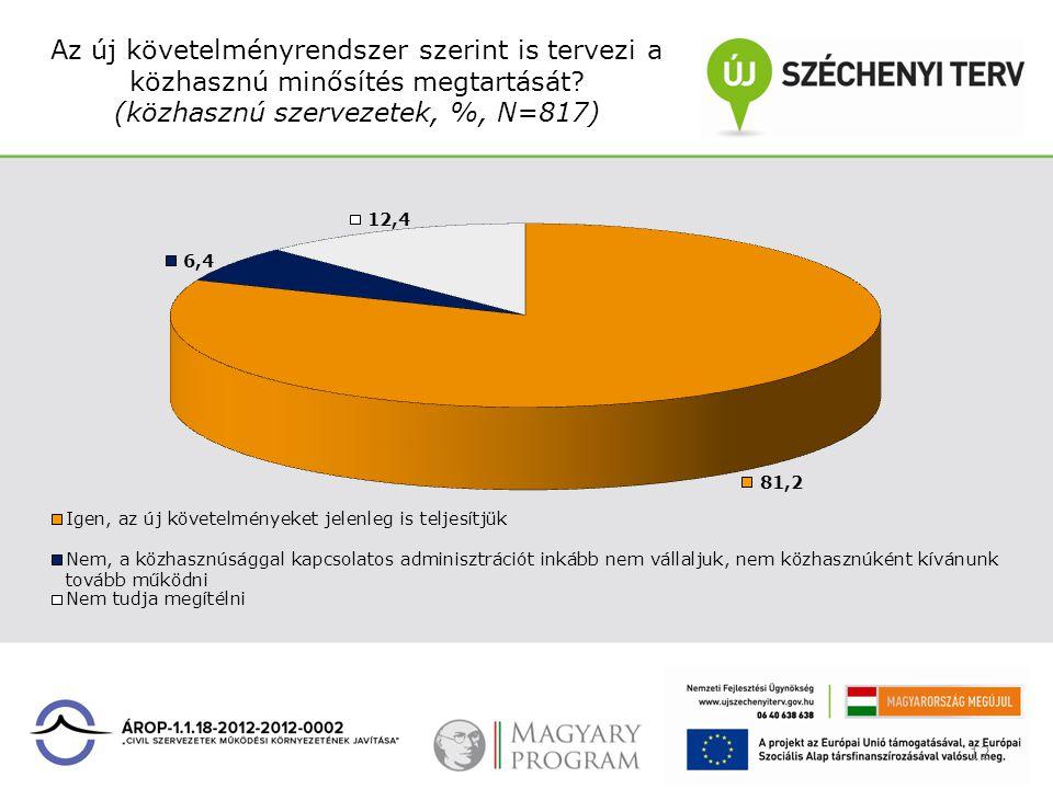 Az új követelményrendszer szerint is tervezi a közhasznú minősítés megtartását? (közhasznú szervezetek, %, N=817) 12