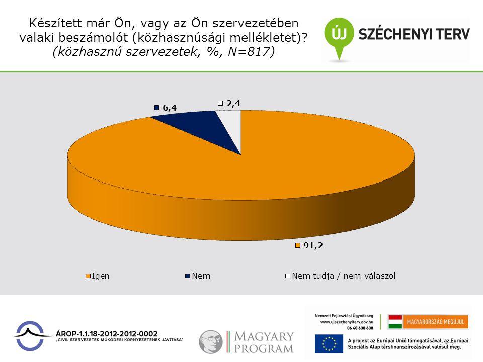 Készített már Ön, vagy az Ön szervezetében valaki beszámolót (közhasznúsági mellékletet)? (közhasznú szervezetek, %, N=817) 13