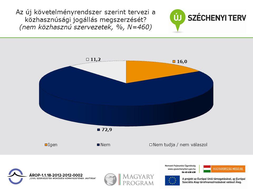 Az új követelményrendszer szerint tervezi a közhasznúsági jogállás megszerzését? (nem közhasznú szervezetek, %, N=460) 15