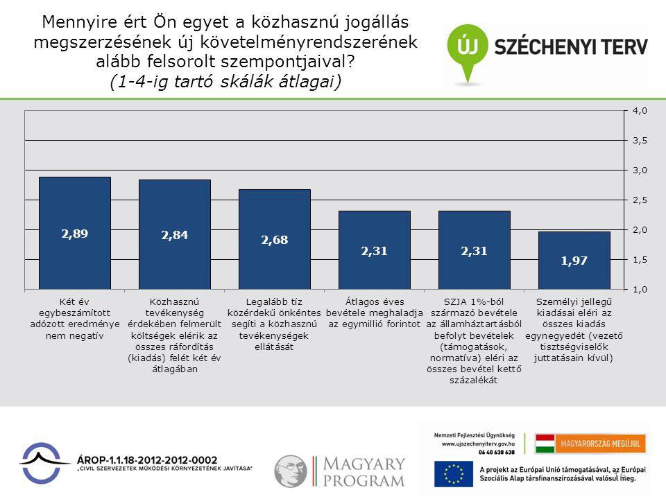 Mennyire ért Ön egyet a közhasznú jogállás megszerzésének új követelményrendszerének alább felsorolt szempontjaival? (1-4-ig tartó skálák átlagai) 16