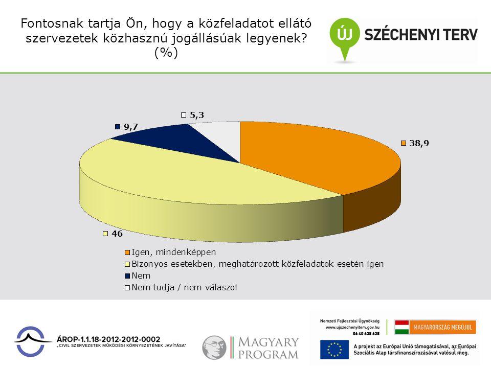 Fontosnak tartja Ön, hogy a közfeladatot ellátó szervezetek közhasznú jogállásúak legyenek? (%) 17
