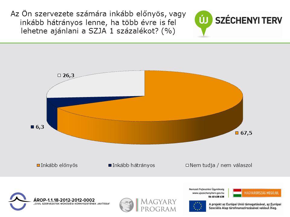 Az Ön szervezete számára inkább előnyös, vagy inkább hátrányos lenne, ha több évre is fel lehetne ajánlani a SZJA 1 százalékot? (%) 18