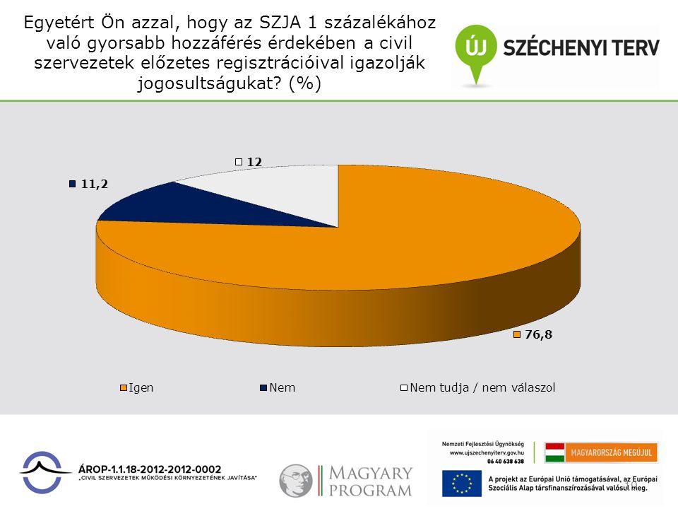 Egyetért Ön azzal, hogy az SZJA 1 százalékához való gyorsabb hozzáférés érdekében a civil szervezetek előzetes regisztrációival igazolják jogosultságu